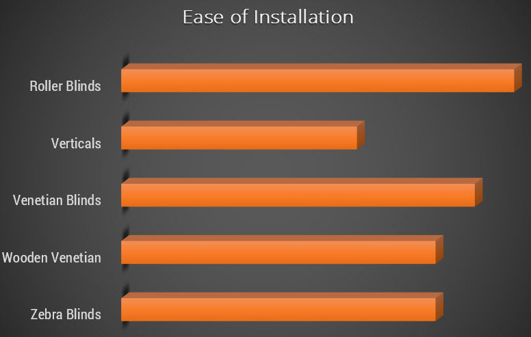 Ease of Installation Comparison for Window Blinds